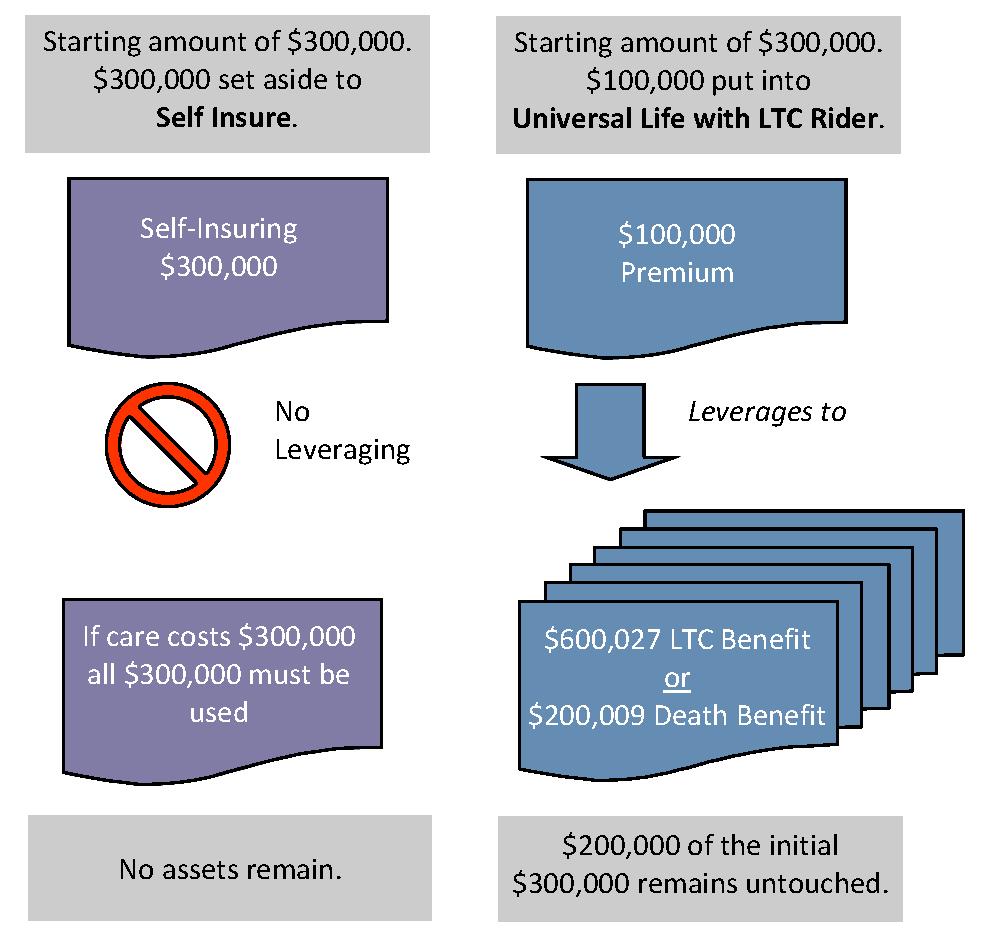 self liquidating premium